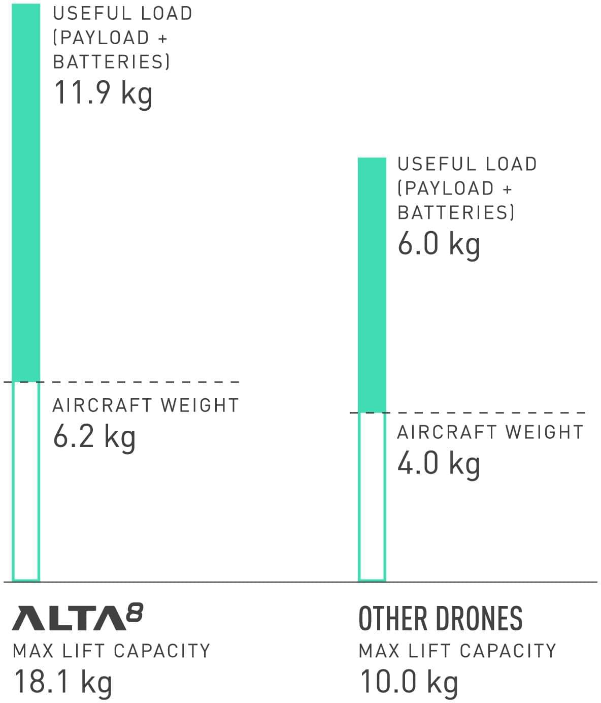 Comparison of Alta 8 lift capacity with other drones